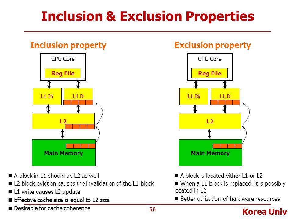 Korea Univ Inclusion & Exclusion Properties 55 L2 CPU Core Reg File L1 I$L1 D Main Memory Inclusion property A block in L1 should be L2 as well L2 blo