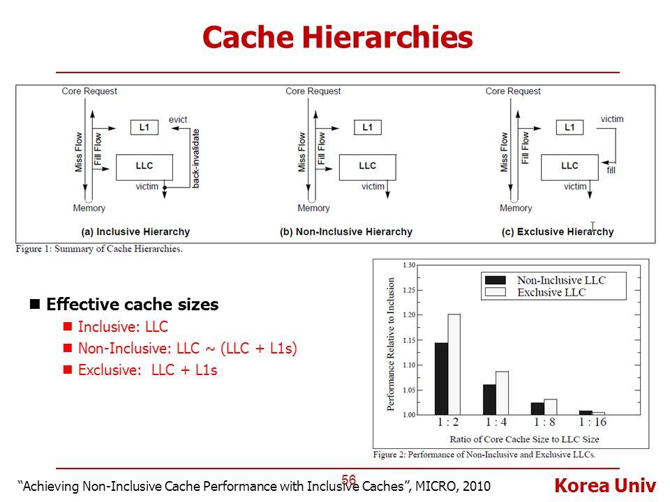 """Korea Univ Cache Hierarchies 56 """"Achieving Non-Inclusive Cache Performance with Inclusive Caches"""", MICRO, 2010 Effective cache sizes Inclusive: LLC No"""
