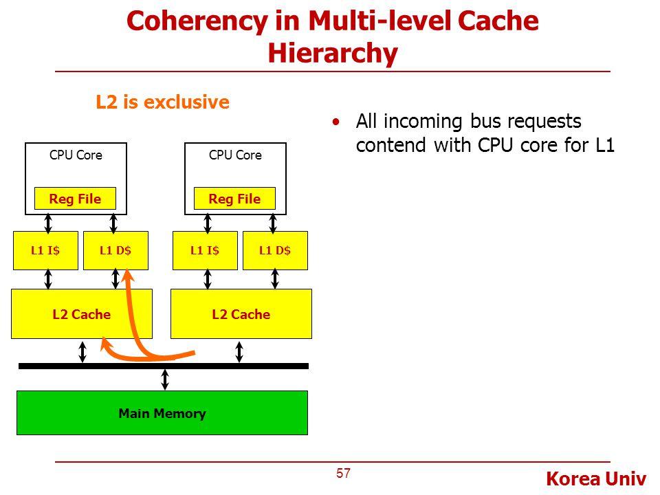 Korea Univ Coherency in Multi-level Cache Hierarchy 57 L2 Cache CPU Core Reg File L1 I$L1 D$ Main Memory L2 Cache CPU Core Reg File L1 I$L1 D$ L2 is e