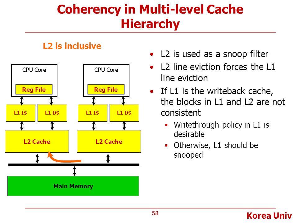 Korea Univ Coherency in Multi-level Cache Hierarchy 58 L2 Cache CPU Core Reg File L1 I$L1 D$ Main Memory L2 Cache CPU Core Reg File L1 I$L1 D$ L2 is i