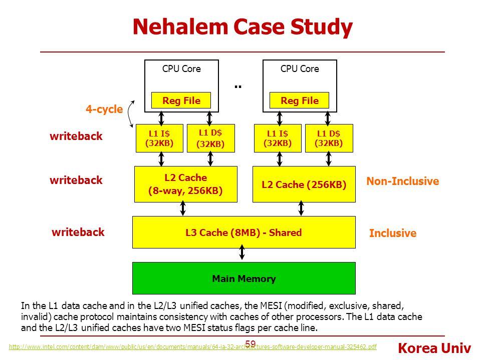 Korea Univ Nehalem Case Study 59 L2 Cache (8-way, 256KB) CPU Core Reg File L1 I$ (32KB) L1 D$ (32KB) L3 Cache (8MB) - Shared L2 Cache (256KB) CPU Core
