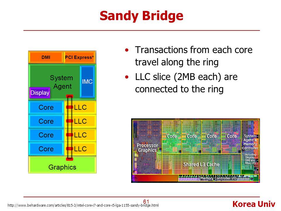 Korea Univ Sandy Bridge 61 http://www.behardware.com/articles/815-3/intel-core-i7-and-core-i5-lga-1155-sandy-bridge.html Transactions from each core t