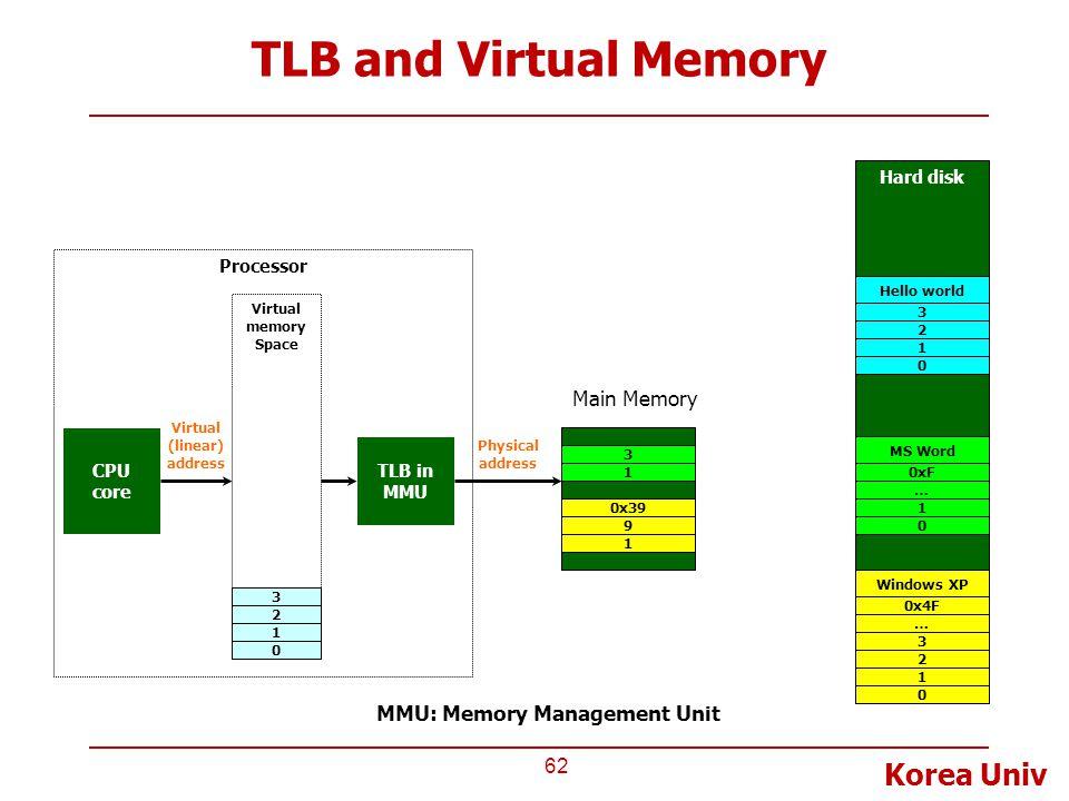 Korea Univ TLB and Virtual Memory 62 CPU core TLB in MMU Virtual (linear) address Hard disk Virtual memory Space Physical address Processor Windows XP