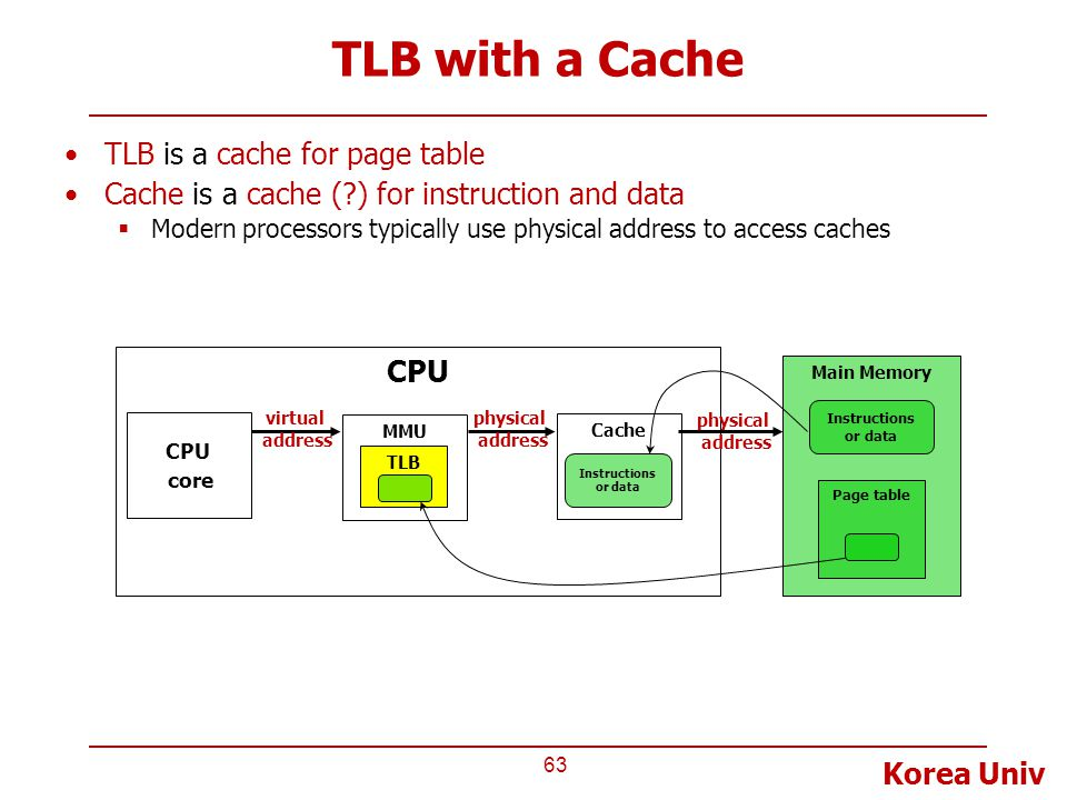 Korea Univ TLB with a Cache TLB is a cache for page table Cache is a cache (?) for instruction and data  Modern processors typically use physical add