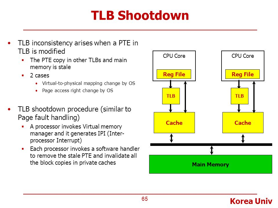 Korea Univ TLB Shootdown TLB inconsistency arises when a PTE in TLB is modified  The PTE copy in other TLBs and main memory is stale  2 cases Virtua