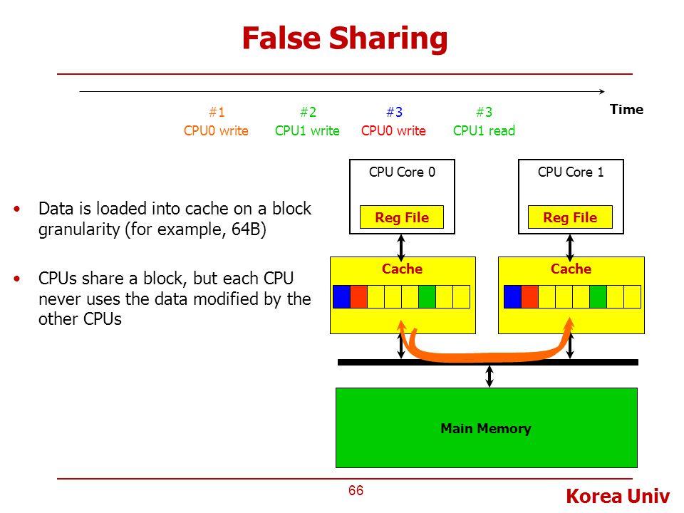 Korea Univ False Sharing 66 Cache CPU Core 0 Reg File Main Memory Cache CPU Core 1 Reg File Time #1 CPU0 write #2 CPU1 write #3 CPU0 write #3 CPU1 rea