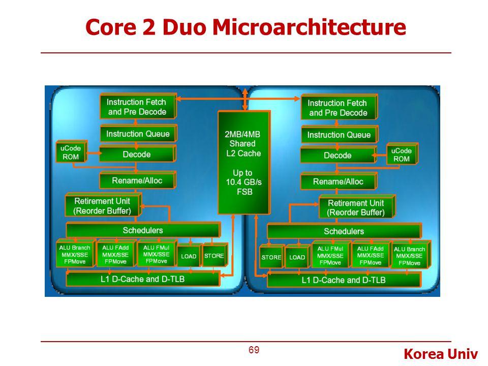 Korea Univ Core 2 Duo Microarchitecture 69