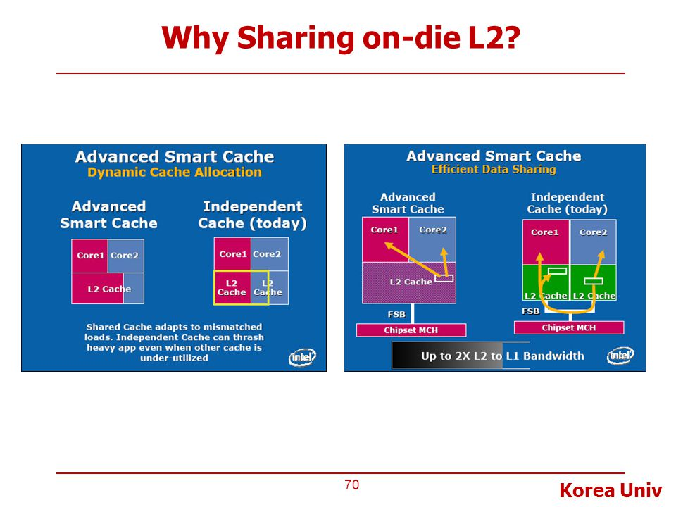 Korea Univ Why Sharing on-die L2? 70