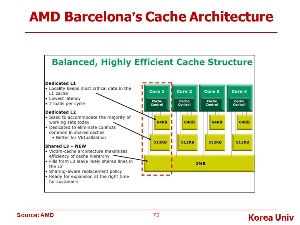 Korea Univ AMD Barcelona ' s Cache Architecture 72 Source: AMD