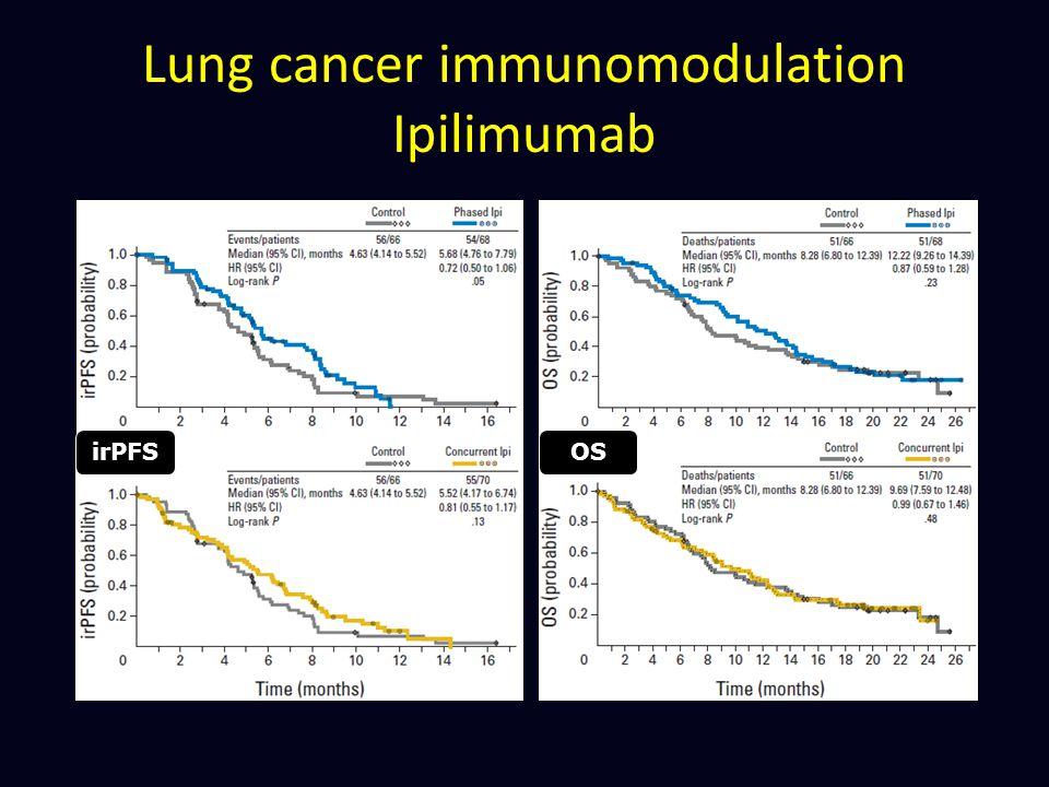 Lung cancer immunomodulation Ipilimumab irPFSOS