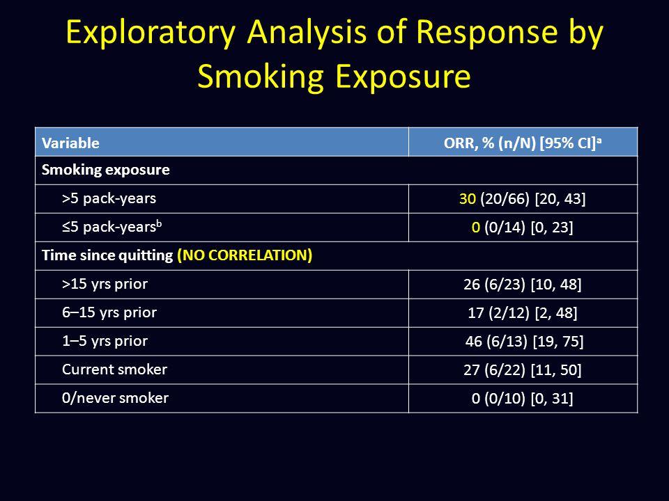Exploratory Analysis of Response by Smoking Exposure VariableORR, % (n/N) [95% CI] a Smoking exposure >5 pack-years30 (20/66) [20, 43] ≤5 pack-years b