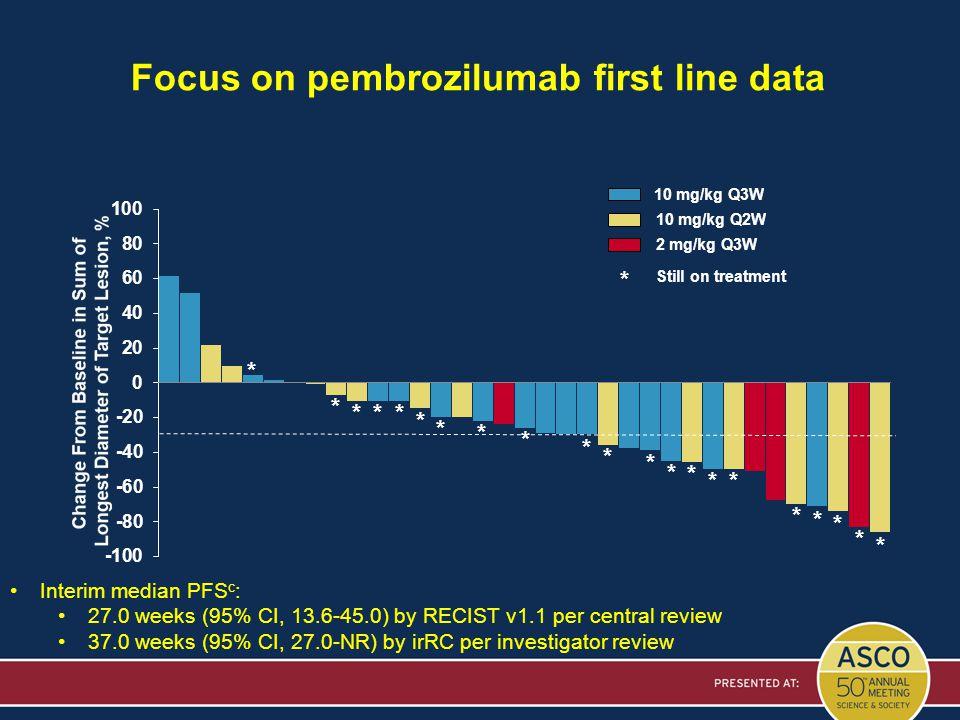 Focus on pembrozilumab first line data 10 mg/kg Q3W 10 mg/kg Q2W 2 mg/kg Q3W * Still on treatment * * *** * * * * * * * * * ** * * * * * Interim media