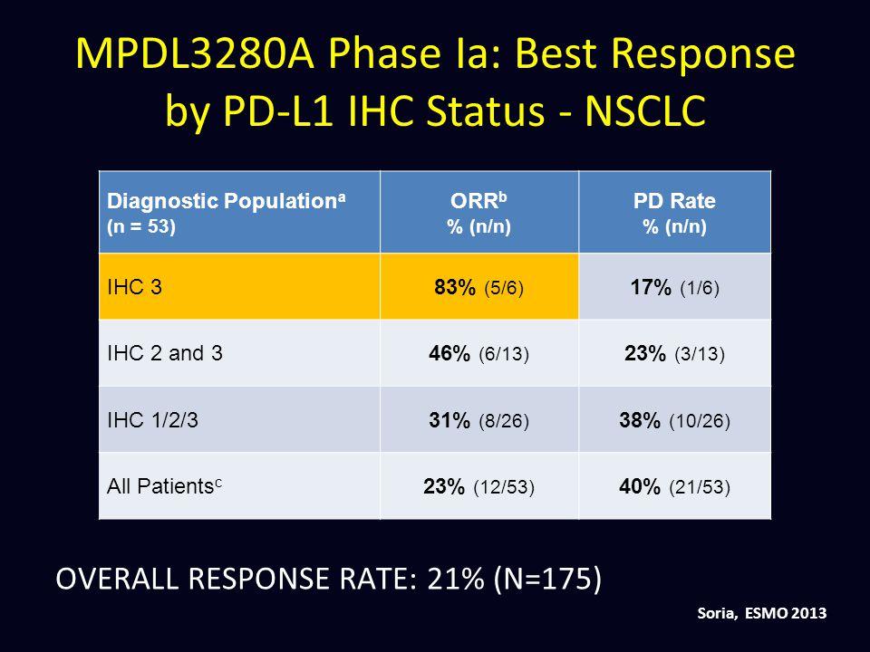 Diagnostic Population a (n = 53) ORR b % (n/n) PD Rate % (n/n) IHC 383% (5/6) 17% (1/6) IHC 2 and 346% (6/13) 23% (3/13) IHC 1/2/331% (8/26) 38% (10/2