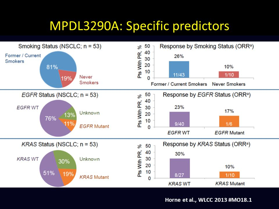 MPDL3290A: Specific predictors Horne et al., WLCC 2013 #MO18.1