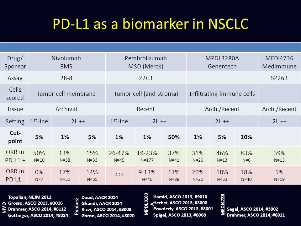 Drug/ Sponsor Nivolumab BMS Pembrolizumab MSD (Merck) MPDL3280A Genentech MEDI4736 MedImmune Assay28-822C3SP263 Cells scored Tumor cell membraneTumor