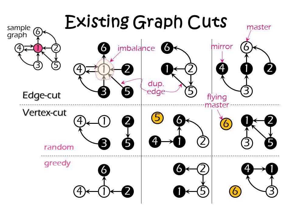 Existing Graph Cuts 1 42 3 6 5 1 2 6 5 1 42 3 6 1 42 35 1 42 6 5 1 2 3 6 5 1 42 6 1 26 5 1 4 3 6 Edge-cut Vertex-cut master mirror dup. edge flying ma