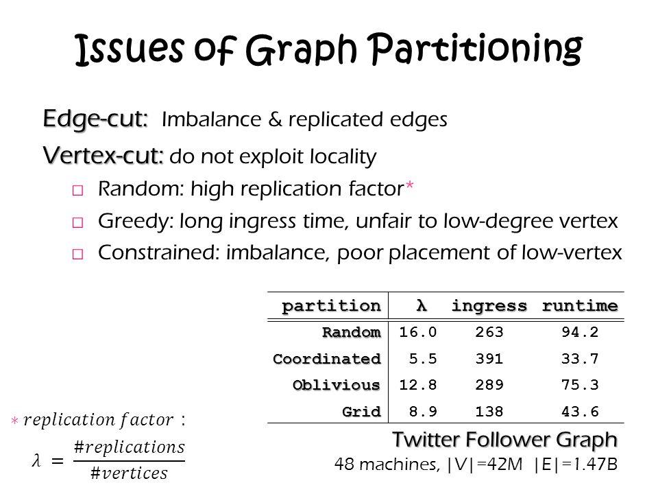 partition λingressruntimeRandom16.026394.2 Coordinated5.539133.7 Oblivious12.828975.3 Grid8.913843.6 Issues of Graph Partitioning Edge-cut: Edge-cut: