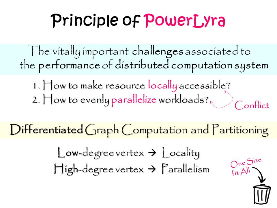 Principle of PowerLyra Differentiated Graph Computation and Partitioning The vitally important challenges associated to the performance of distributed
