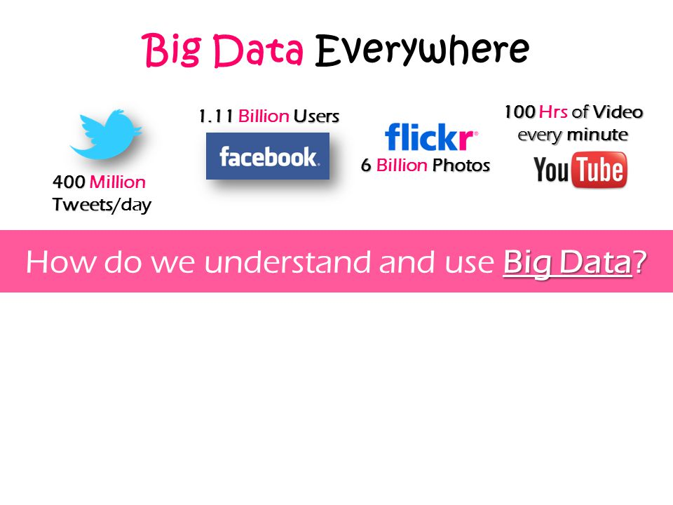 Big Data Everywhere 100 of Video 100 Hrs of Video every minute 1.11 Users 1.11 Billion Users 6 Photos 6 Billion Photos 400 Tweets 400 Million Tweets/d