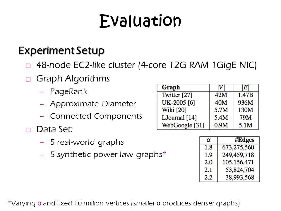 Evaluation Experiment Setup □ 48-node EC2-like cluster (4-core 12G RAM 1GigE NIC) □ Graph Algorithms − PageRank − Approximate Diameter − Connected Com