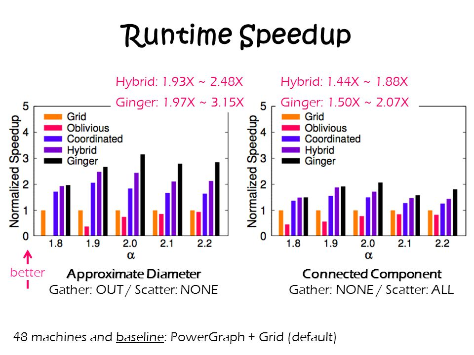 Runtime Speedup 48 machines and baseline: PowerGraph + Grid (default) Connected Component Gather: NONE / Scatter: ALL Approximate Diameter Gather: OUT