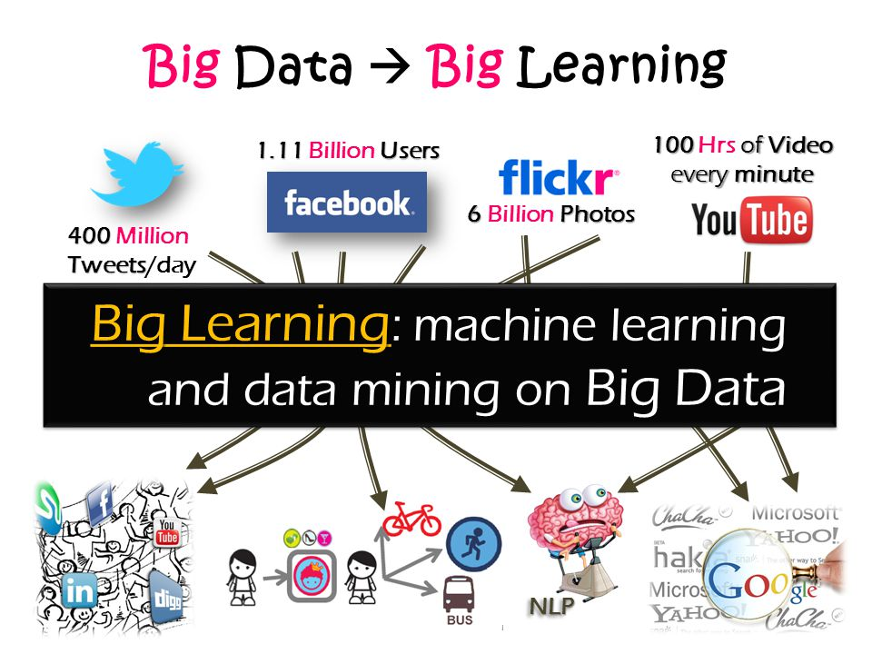 Big Data  Big Learning 100 of Video 100 Hrs of Video every minute 1.11 Users 1.11 Billion Users 6 Photos 6 Billion Photos 400 Tweets 400 Million Twee