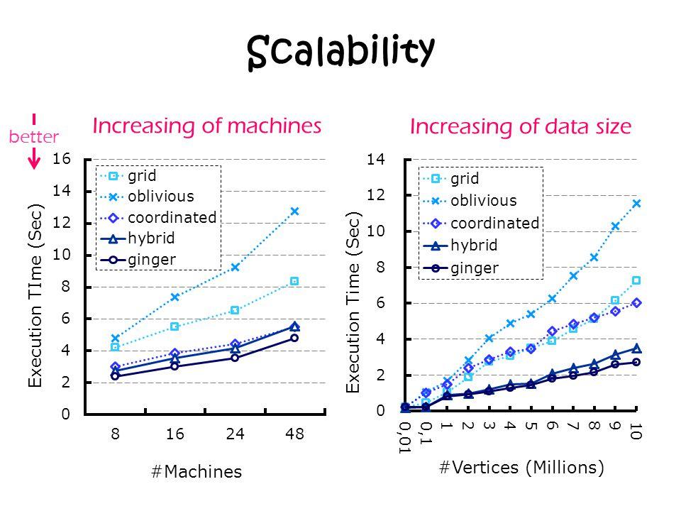 Scalability Increasing of machinesIncreasing of data size better