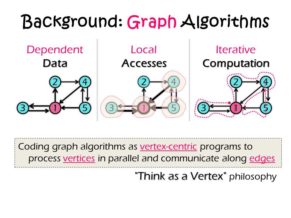 Background: Graph Algorithms IterativeComputation DependentData Accesses Local Accesses 24 315 24 3 1 5 24 315 Coding graph algorithms as vertex-centr