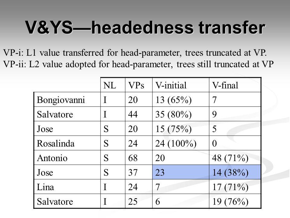 V&YS—headedness transfer VP-i: L1 value transferred for head-parameter, trees truncated at VP. VP-ii: L2 value adopted for head-parameter, trees still