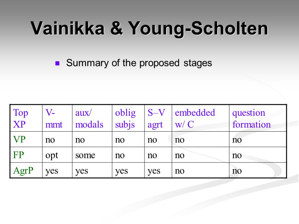 Vainikka & Young-Scholten Summary of the proposed stages Summary of the proposed stages Top XP V- mmt aux/ modals oblig subjs S–V agrt embedded w/ C question formation VPno FPoptsomeno AgrPyes no