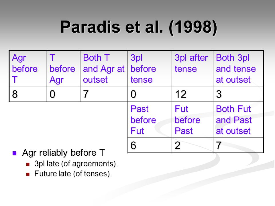 Agr before T T before Agr Both T and Agr at outset 3pl before tense 3pl after tense Both 3pl and tense at outset 8070123 Past before Fut Fut before Past Both Fut and Past at outset 627 Paradis et al.
