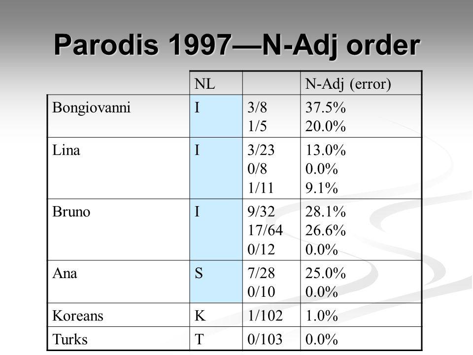 Parodis 1997—N-Adj order NLN-Adj (error) BongiovanniI3/8 1/5 37.5% 20.0% LinaI3/23 0/8 1/11 13.0% 0.0% 9.1% BrunoI9/32 17/64 0/12 28.1% 26.6% 0.0% Ana