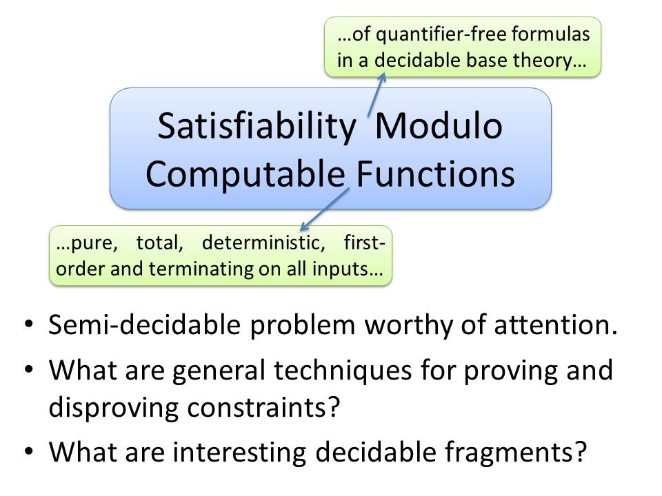 Satisfiability Modulo Computable Functions …of quantifier-free formulas in a decidable base theory… …pure, total, deterministic, first- order and term