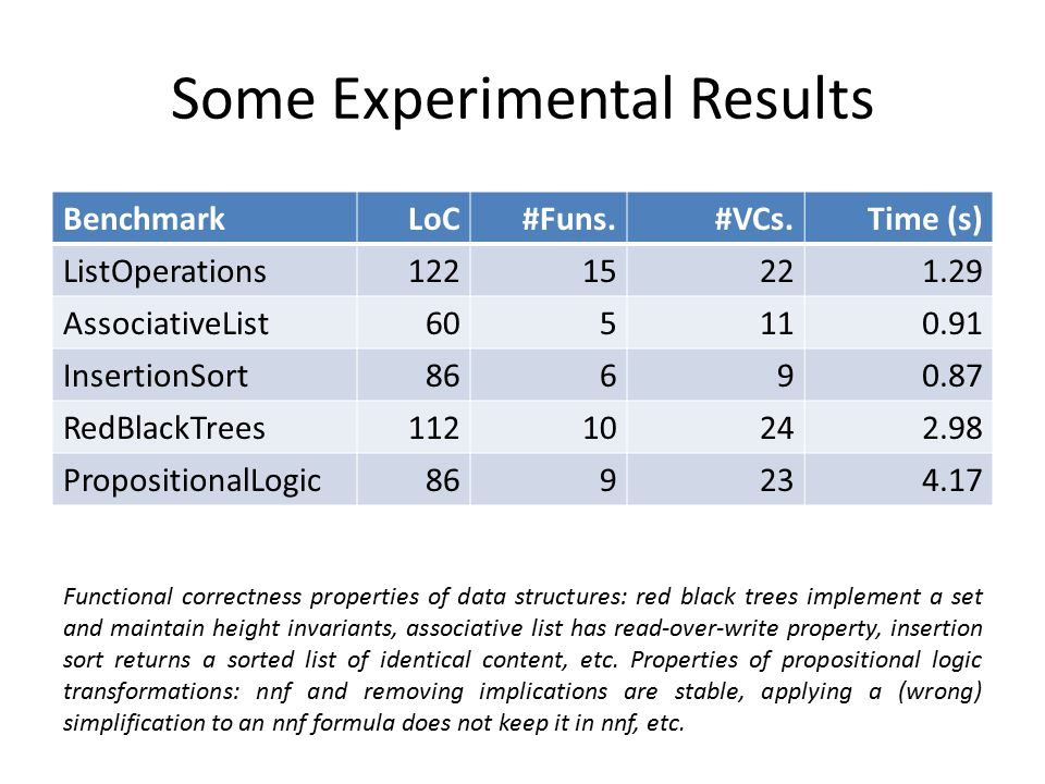 Some Experimental Results BenchmarkLoC#Funs.#VCs.Time (s) ListOperations12215221.29 AssociativeList605110.91 InsertionSort86690.87 RedBlackTrees112102