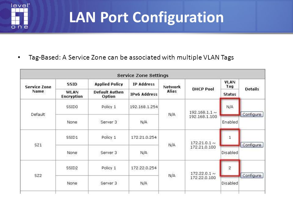 LAN Port Configuration Tag-Based: A Service Zone can be associated with multiple VLAN Tags