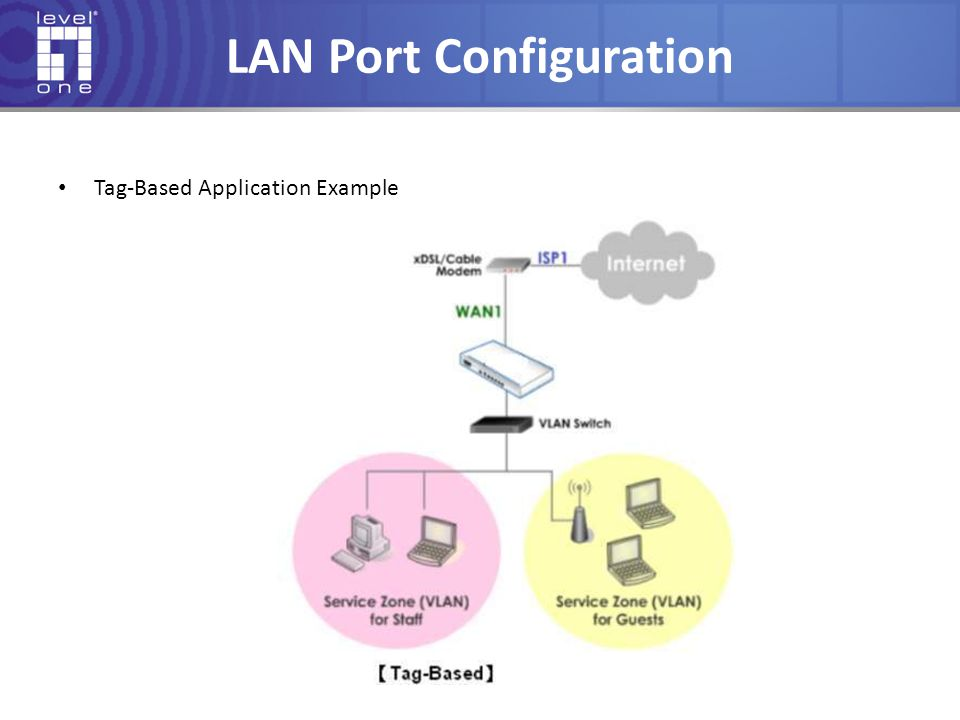 LAN Port Configuration Tag-Based Application Example