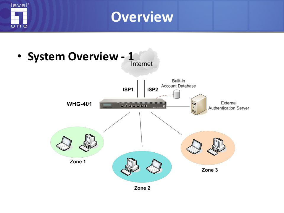 Overview System Overview - 2 AAA Gateway Authentication, Authorization and Accounting  Authentication: Support for internal or external database servers  Authorization : User Group policy  Accounting: User Account management and Billing Built-in multiple Service Zones AP centralized management system