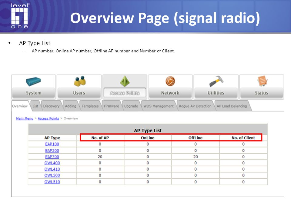 Overview Page (signal radio) AP Type List – AP number. Online AP number, Offline AP number and Number of Client.