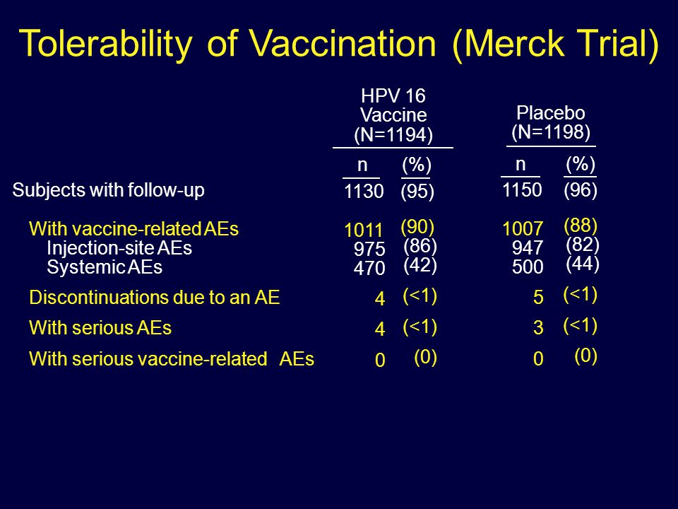 Tolerability of Vaccination (Merck Trial) Subjects with follow-up With vaccine-related AEs Injection-site AEs Systemic AEs Discontinuations due to an AE With serious AEs With serious vaccine-related AEs HPV 16 Vaccine (N=1194) 1130 1011 975 470 4 0 (95) (90) (86) (42) (<1) (0) n(%) 1150 1007 947 500 5 3 0 (96) (88) (82) (44) (<1) (0) Placebo (N=1198) n(%)