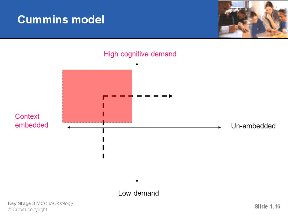High cognitive demand Low demand Context embedded Un-embedded