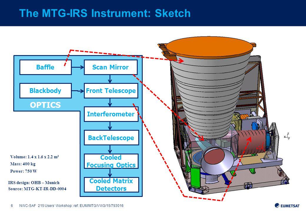 6NWC-SAF 215 Users' Workshop: ref: EUM/MTG/VWG/15/793016 Front Telescope Scan MirrorBaffle Interferometer BackTelescope Cooled Focusing Optics Cooled Matrix Detectors Blackbody OPTICS The MTG-IRS Instrument: Sketch IRS design: OHB – Munich Source: MTG-KT-IR-DD-0004 Volume: 1.4 x 1.6 x 2.2 m 3 Mass: 400 kg Power: 750 W