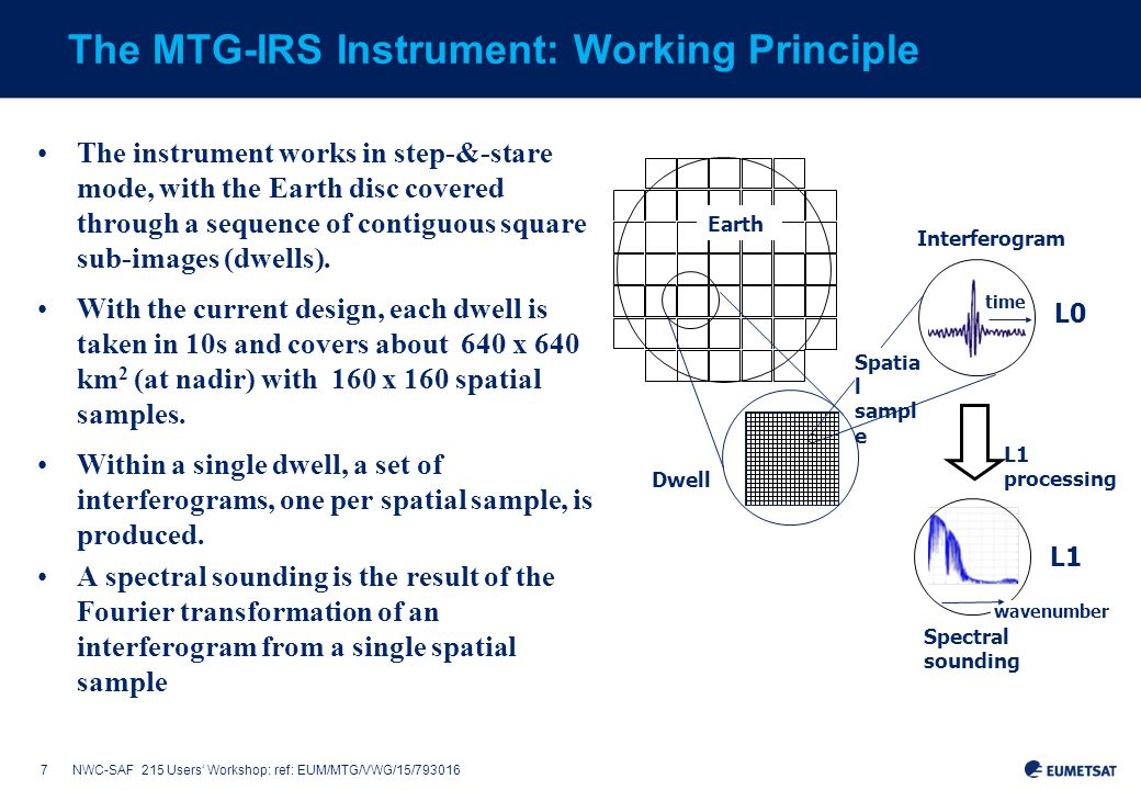 7NWC-SAF 215 Users' Workshop: ref: EUM/MTG/VWG/15/793016 The MTG-IRS Instrument: Working Principle The instrument works in step-&-stare mode, with the Earth disc covered through a sequence of contiguous square sub-images (dwells).