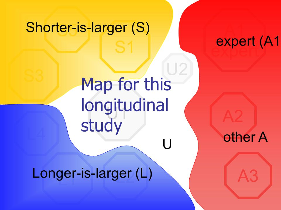 A1 expert A2 A3 L2 L1 L4 S1 S5 S3 U2 U1 Map for this longitudinal study Longer-is-larger (L) Shorter-is-larger (S) expert (A1) other A U