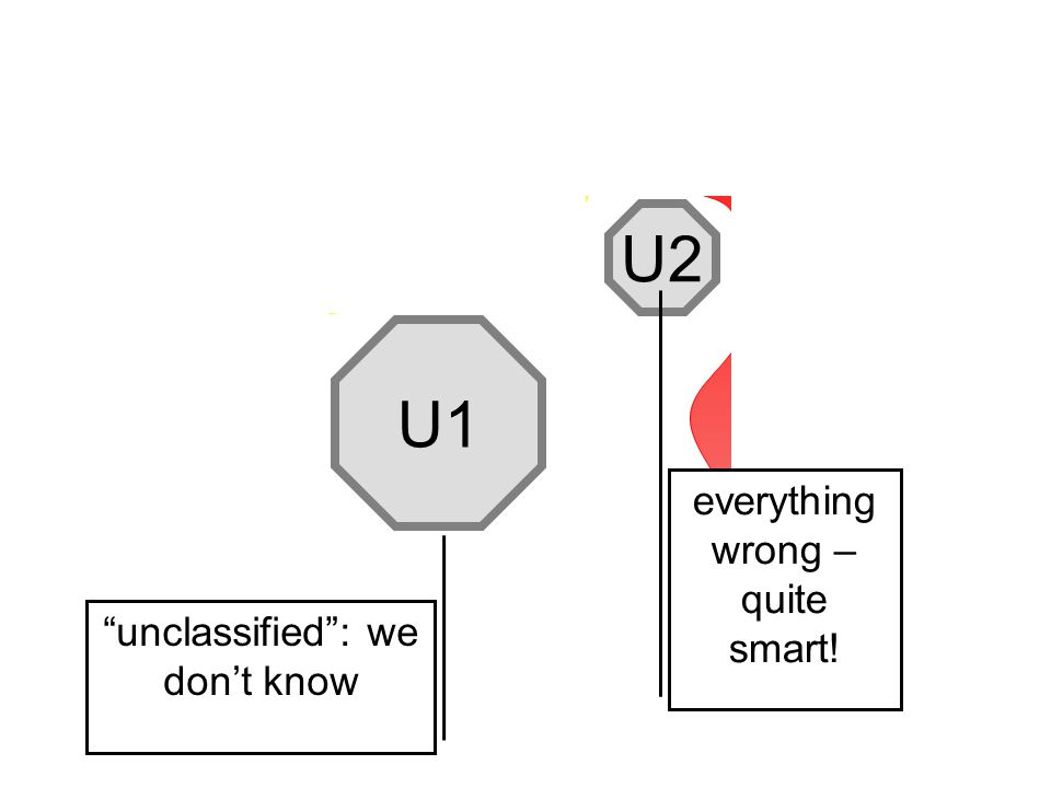A1 expert A2 A3 L2 L1 L4 S1 S5 S3 U2 U1 unclassified : we don't know everything wrong – quite smart!
