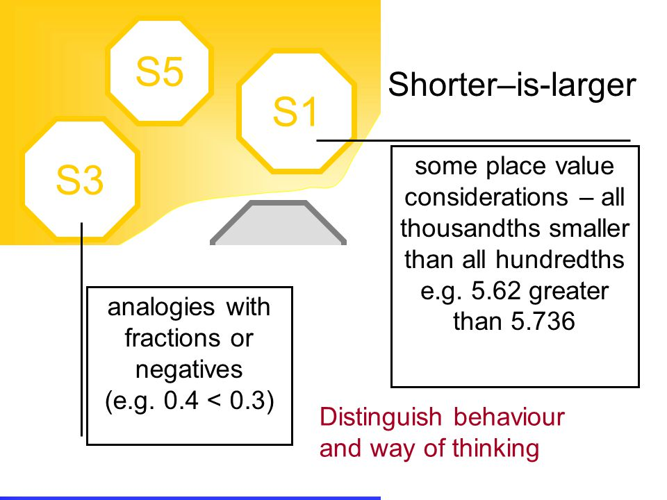 A1 expert A2 A3 L2 L1 L4 S1 S5 S3 U2 U1 Shorter–is-larger analogies with fractions or negatives (e.g. 0.4 < 0.3) some place value considerations – all