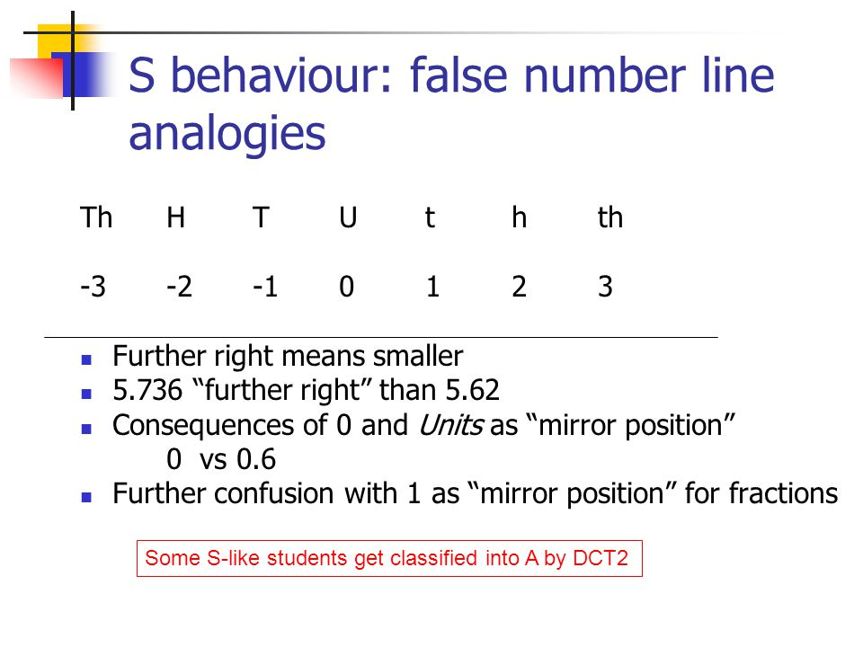 S behaviour: false number line analogies ThHTUthth -3-2-10123 Further right means smaller 5.736 further right than 5.62 Consequences of 0 and Units as mirror position 0 vs 0.6 Further confusion with 1 as mirror position for fractions Some S-like students get classified into A by DCT2