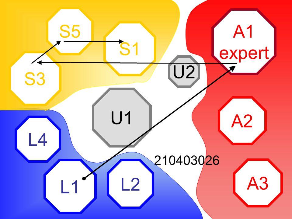 A1 expert A2 A3 L2 L1 L4 S1 S5 S3 U2 U1 210403026