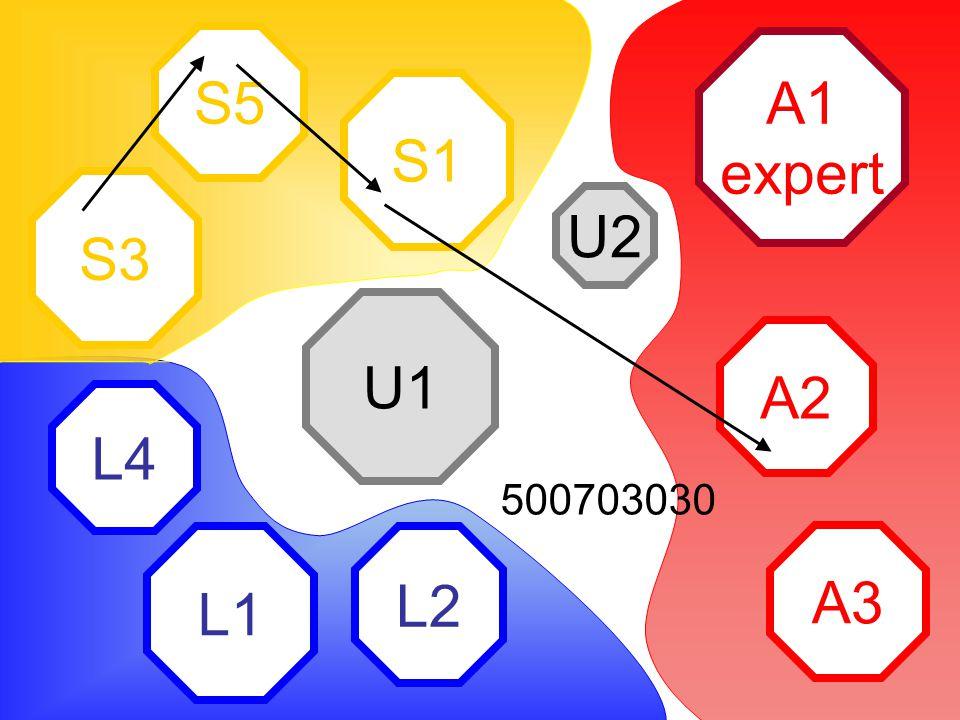 A1 expert A2 A3 L2 L1 L4 S1 S5 S3 U2 U1 500703030