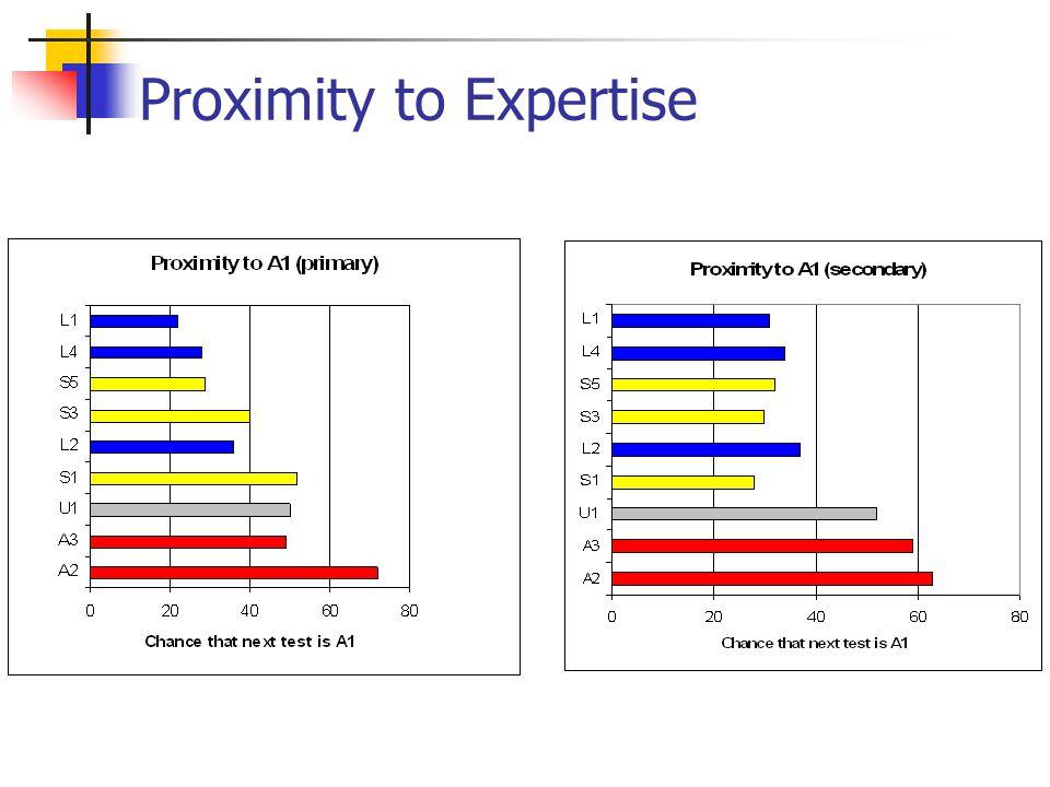 Proximity to Expertise