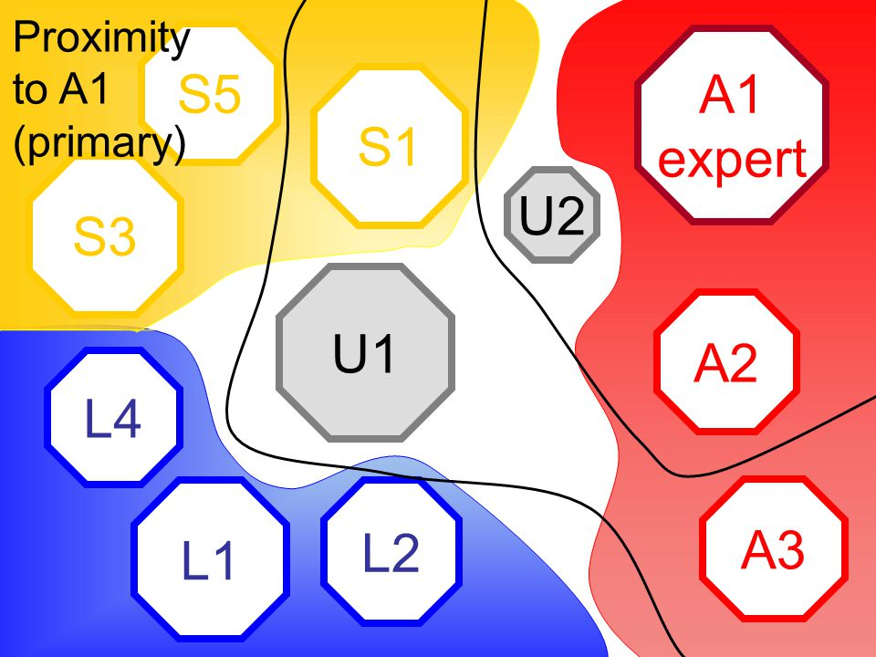 A1 expert A2 A3 L2 L1 L4 S1 S5 S3 U2 U1 Proximity to A1 (primary)